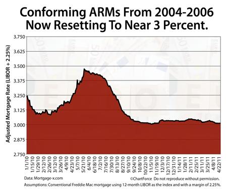 Pending ARM Adjustment Spring/Summer 2011