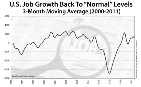 Job Growth (2000-2011)
