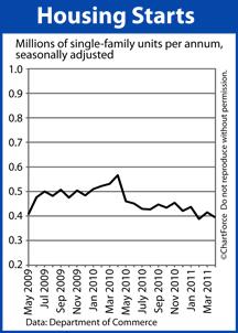 Housing Starts (May 2009-April 2011)