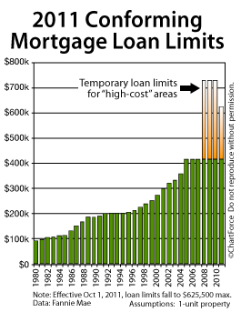 Conforming Loan Limits lowered in 2011