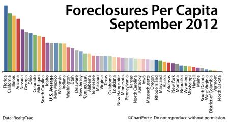 Foreclosures : September 2012