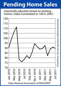 Pending Home Sales Jan 2010 - Jul 2011