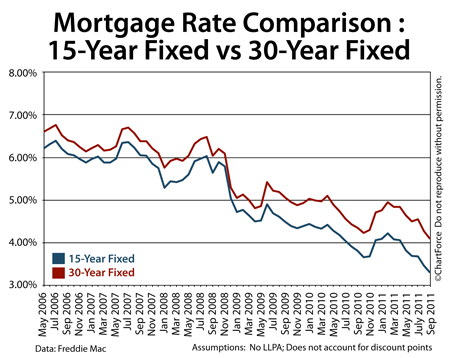 Comparing 30-year fixed rate mortgages and 15-year fixed rate mortgages