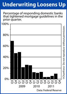 FOMC senior loan officer survey 2011 Q4
