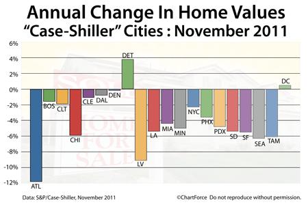Case-Shiller Annual Change November 2011