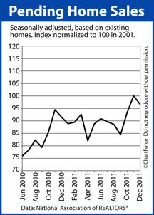 Pending Home Sales 2011