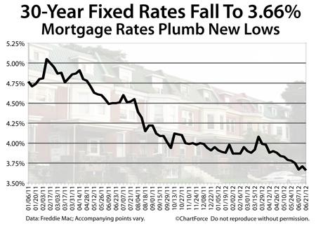 Freddie Mac mortgage rates for June 21 2012