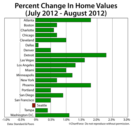 Case-Shiller Index : Home Prices Between July and August 2012