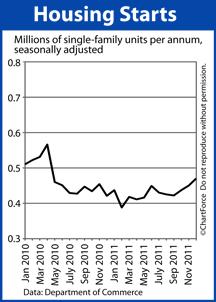 Housing Starts 2010-2011