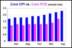 CPI_vs._PCE.jpg