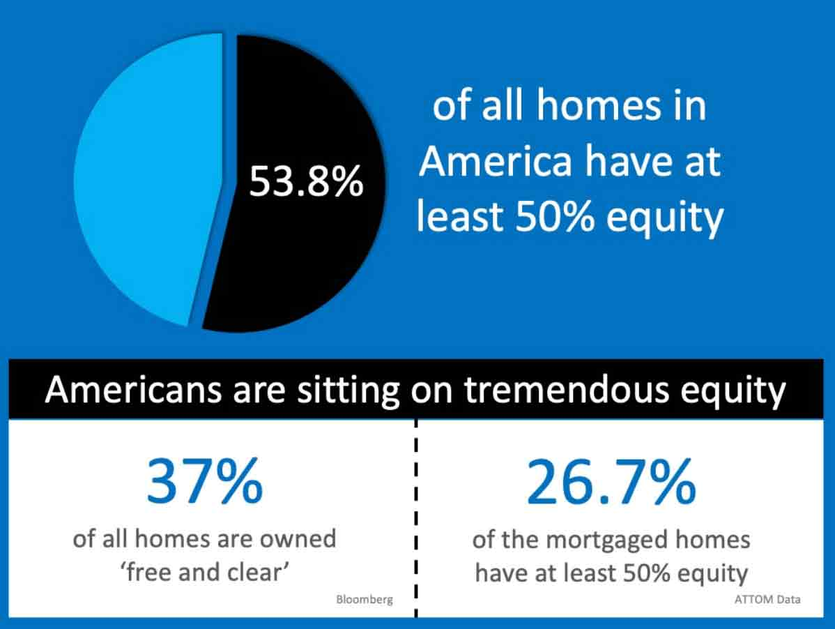 homes in america with more than 50 percent equity