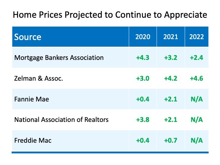 Home Prices Depend on Supply and Demand - graph 2