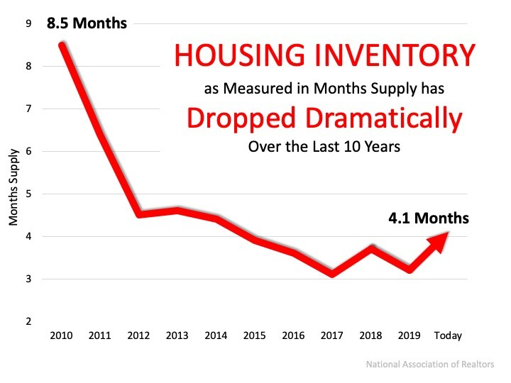 Home Prices Depend on Supply and Demand - graph