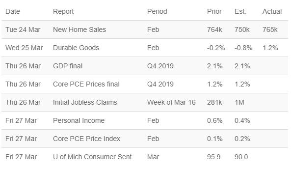 Market Update 3.25.2