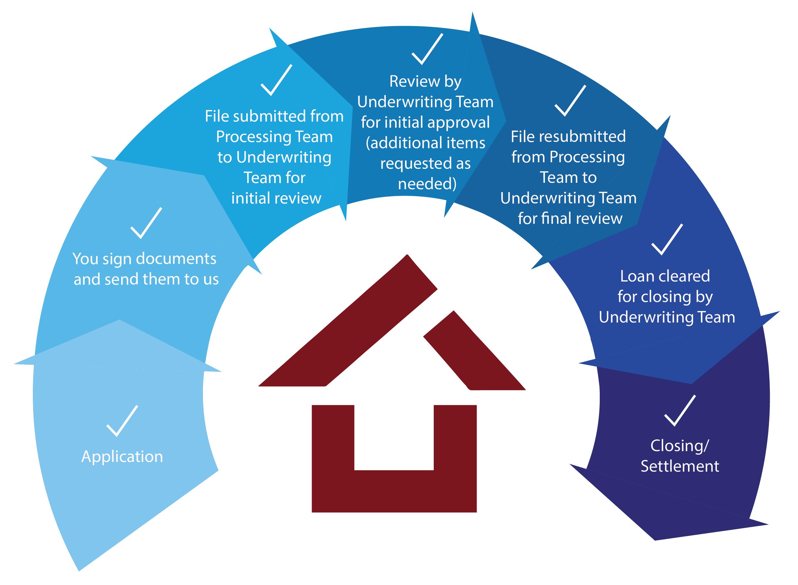 MortgageProcess.png