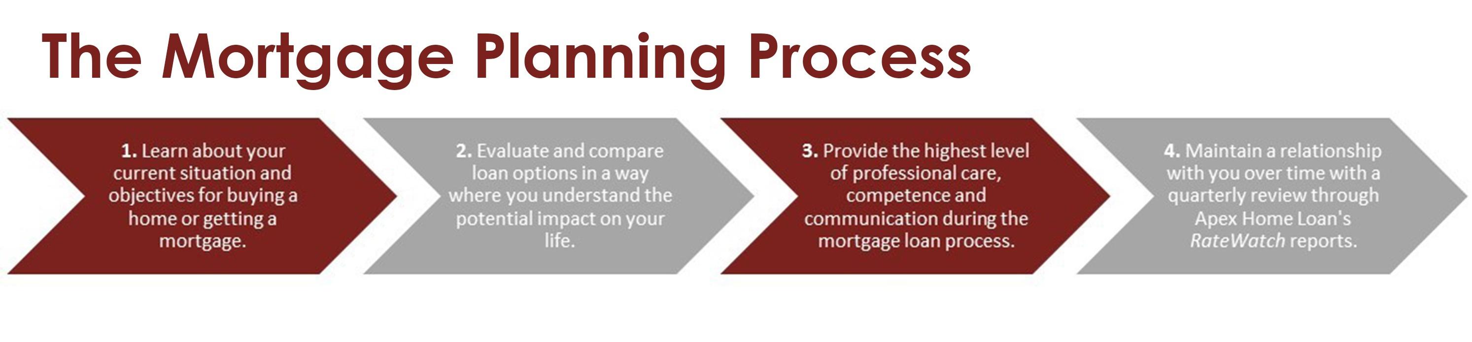 Mortgage_Planning_Chevron-1.jpg