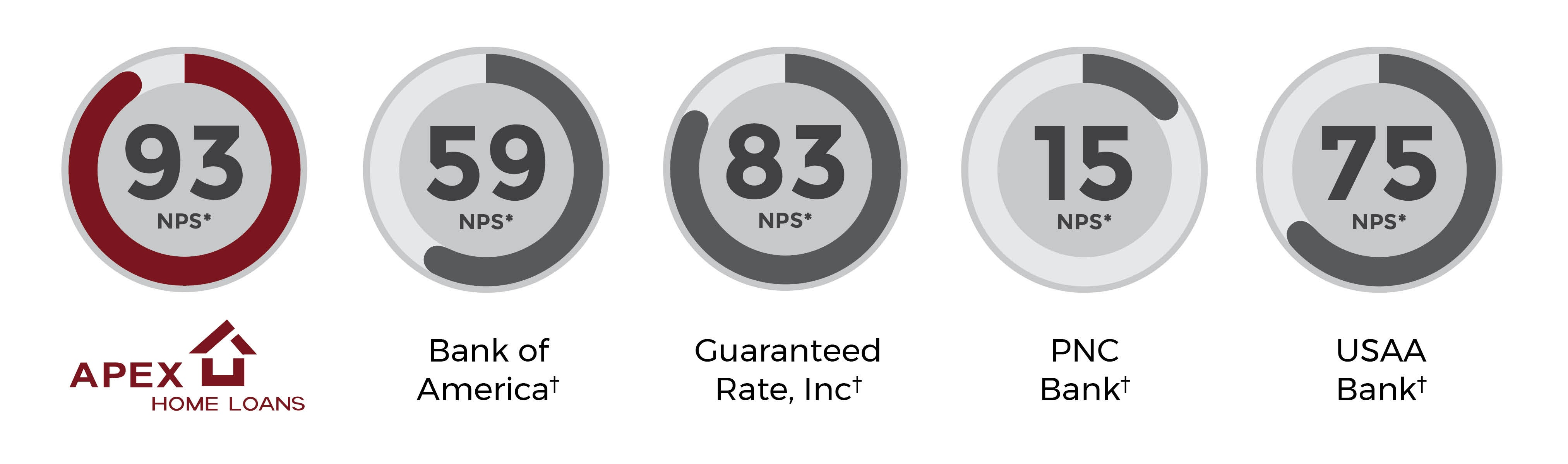 Apex NPS competitors