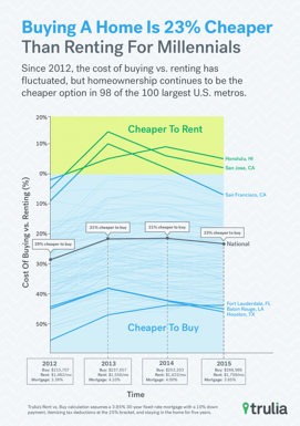 Trulia_InfoGraphic-1.png
