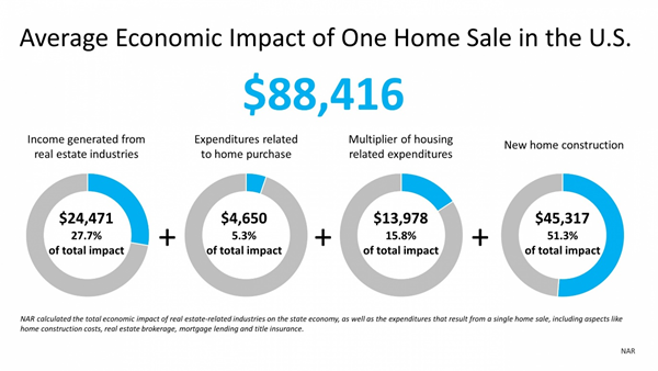 Avg. Economic Impact of One Home Sale in the U.S. Chart