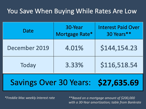 chart: you save when buying while rates are low