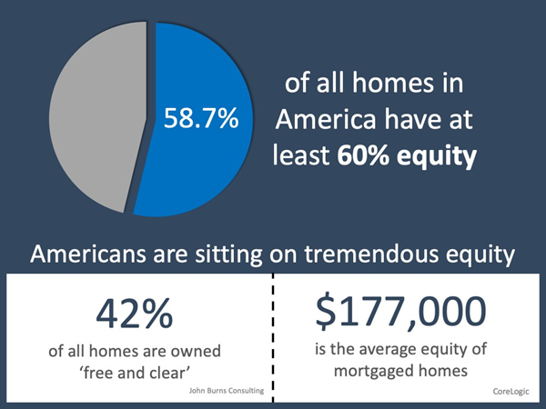 home equity chart