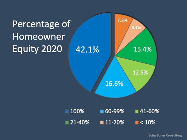 home owner percent home equity 2020 chart