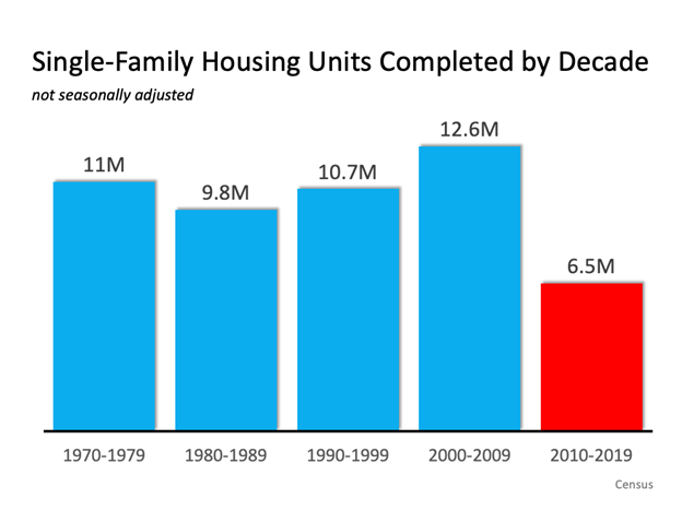 Graph of single family housing units by decade
